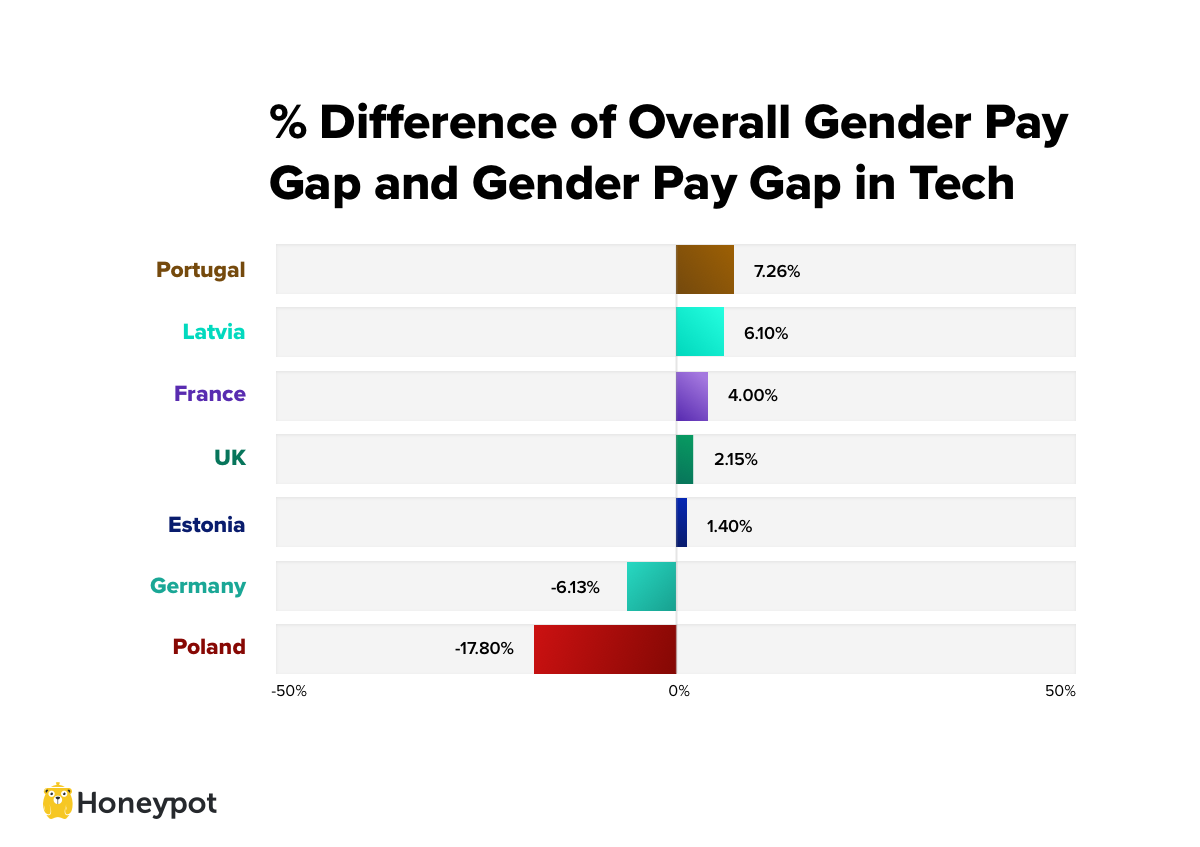 Difference Tech/Overall Gender Pay Gap Graph