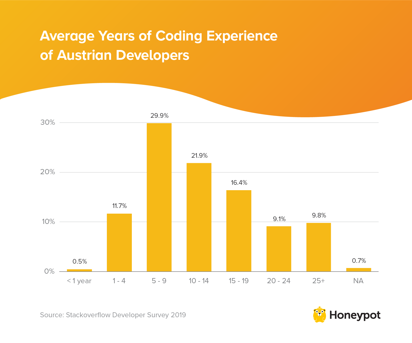 Average years of coding experience of Austrian developers