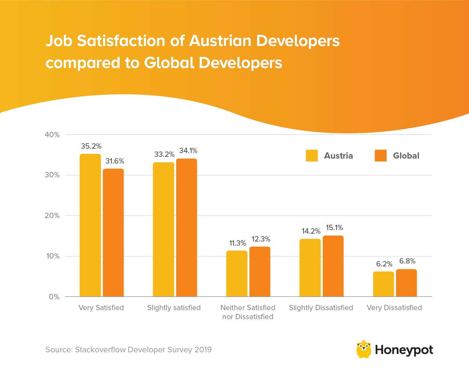 Job satisfaction of Austrian developers compared to global developers
