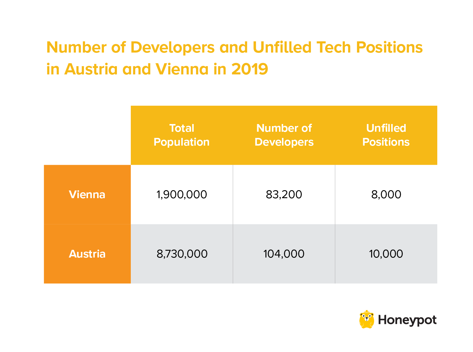 Developers and unfilled positions in Austria and Vienna in 2019