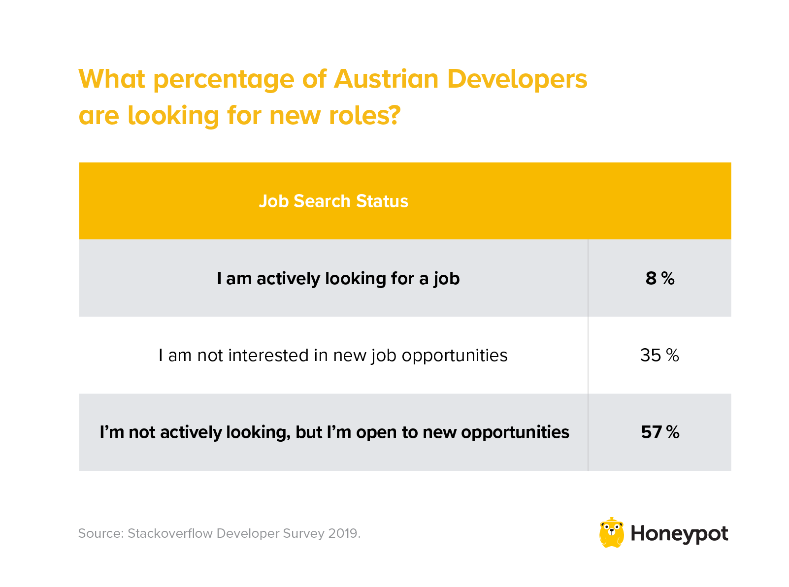 What percentage of Austrian developers are looking for new roles?