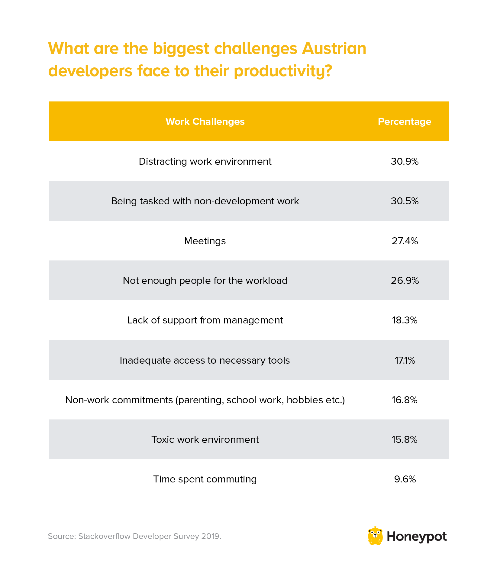 Biggest challenges Austrian developers face to their productivity