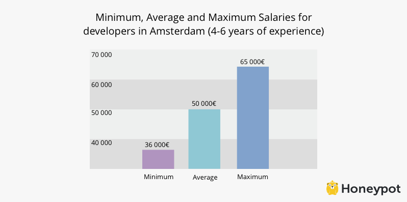 mid-developer-in-amsterdam-salary