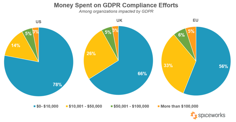 Money spent on GDPR compliance efforts