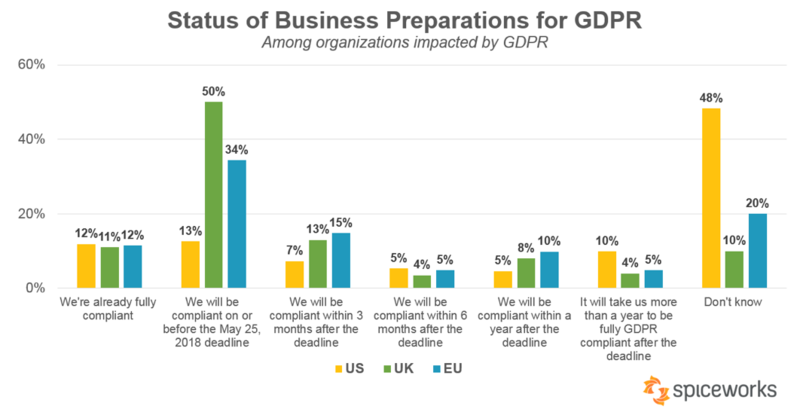 How prepared are businesses for GDPR?