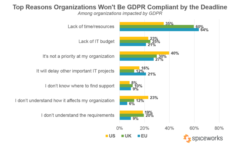 Main reasons organizations won't be GDPR compliant by the deadline