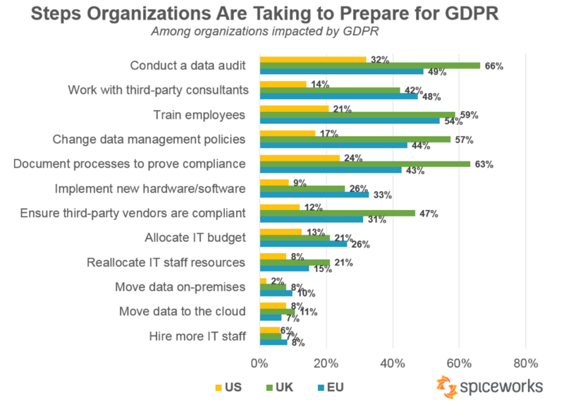 Steps organizations are taking to prepare for GDPR