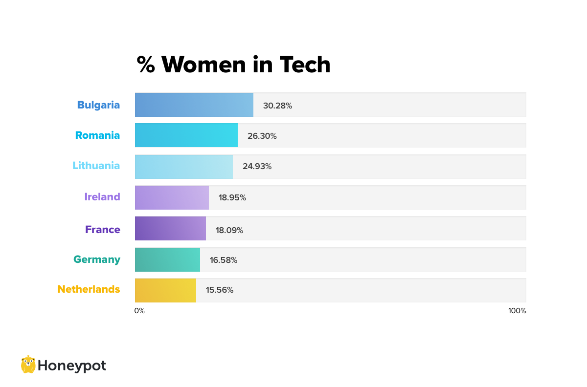 Percentage of Women in Tech