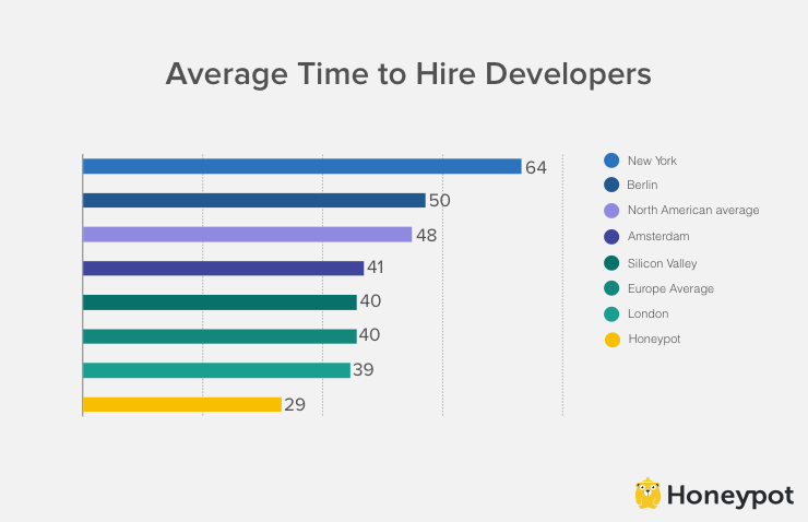 average time to hire developers