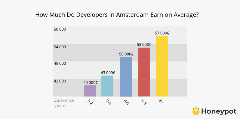 developer-in-amsterdam-salary