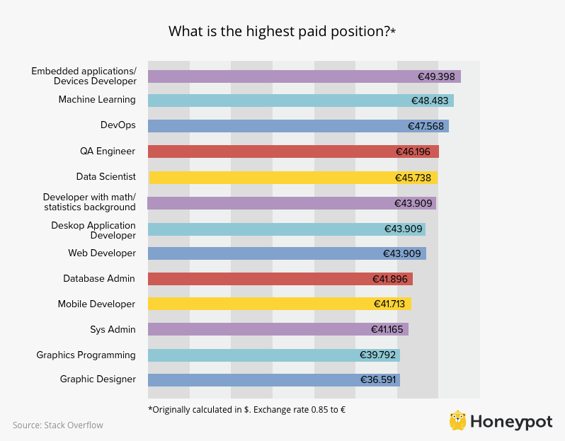 Highest paid IT positions in Germany
