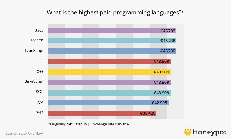 Highest paid programming languages in Germany