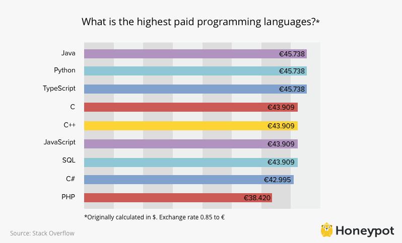 Developer Salaries In Cologne Stuttgart And Dusseldorf
