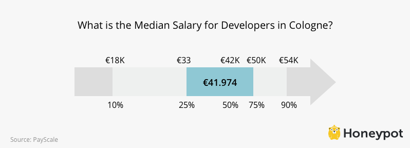 Developer Salaries in Cologne