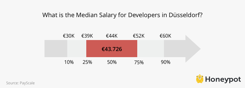 Developer Salaries in Duesseldorf