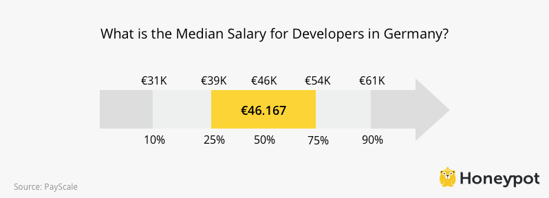 Developer Salaries in Germany