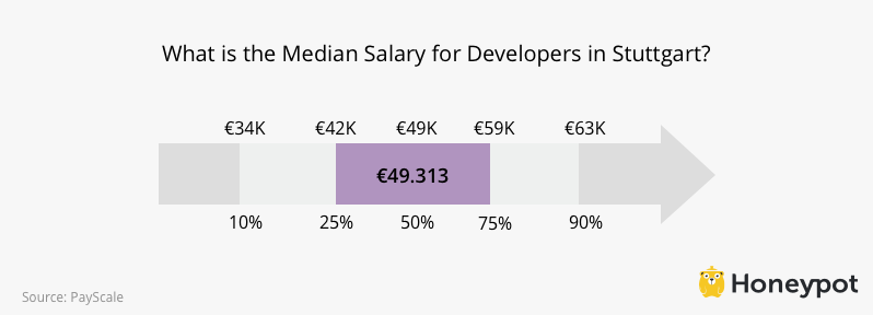 Developer Salaries in Stuttgart