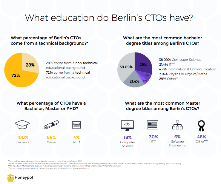 CTO education