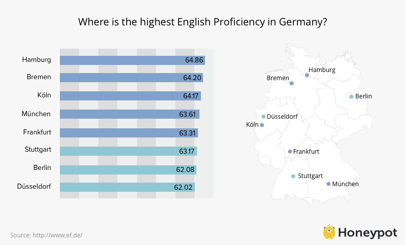 English Proficiency Graph for Germany