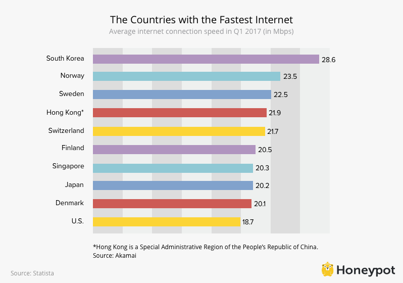 Fastest Internet Top Ten