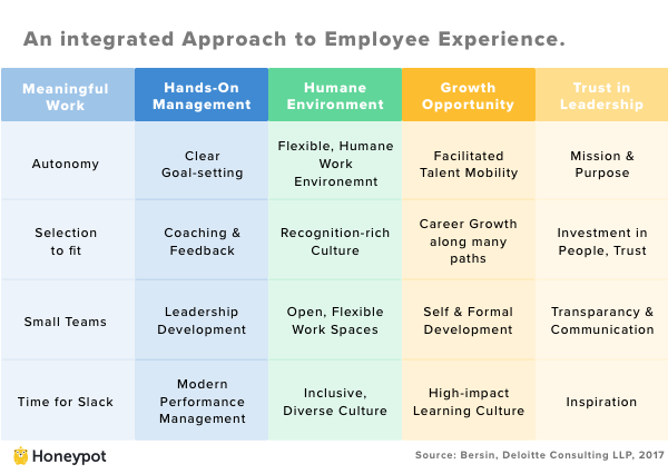 An Integrated Approach to Employee Experience