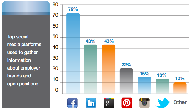 What social media platforms do candidates use to gather information about employer brands?
