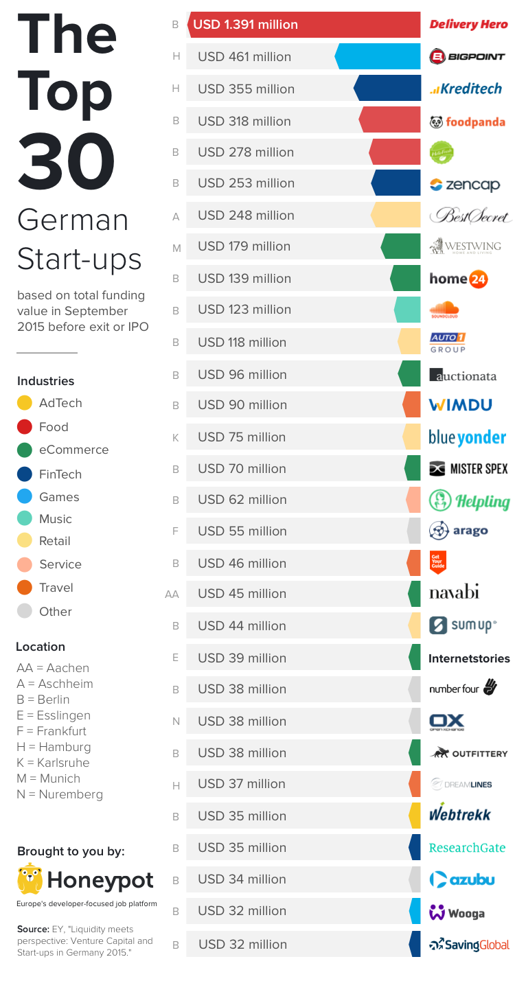 germanys biggest startups