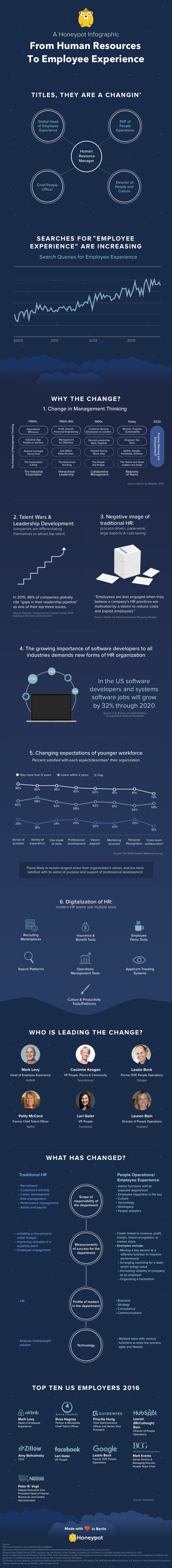 employee-experience-infographic